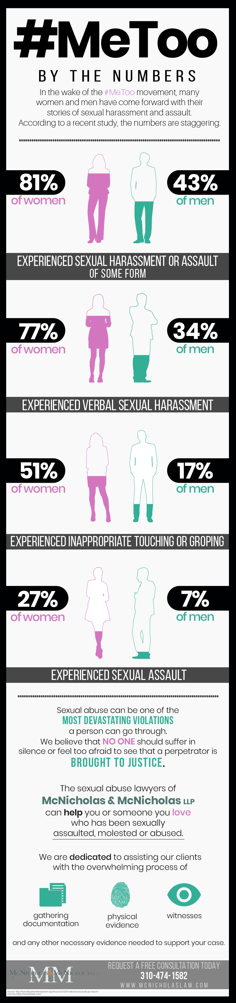 #MeToo By the Numbers [Infographic]
